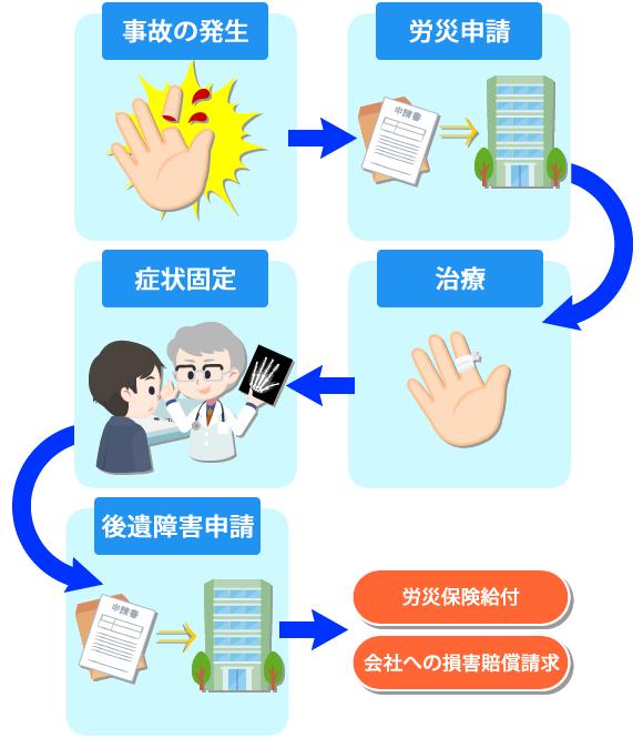 事故の発生→労災申請→治療→症状固定→後遺障害申請